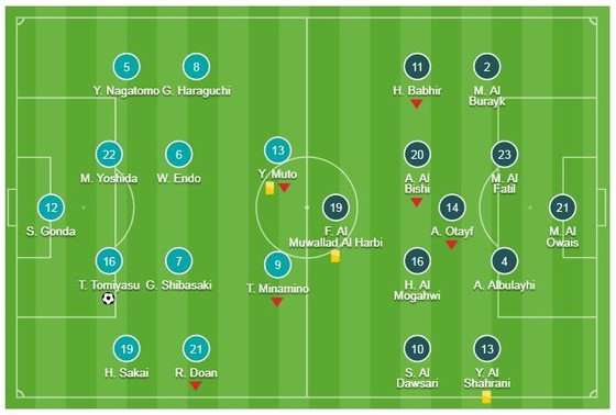 Nhật Bản - Saudi Arabia 1-0: Trung vệ Takehiro Tomiyasu tung đòn kết liễu, Nhật Bản gặp Việt Nam ảnh 1