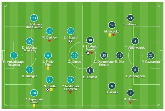 Chelsea - Tottenham 2-1 (2-2,pen 4-2): Kante, Hazard tỏa sáng, Maurizio Sarri gặp Pep ở chung kết ảnh 1