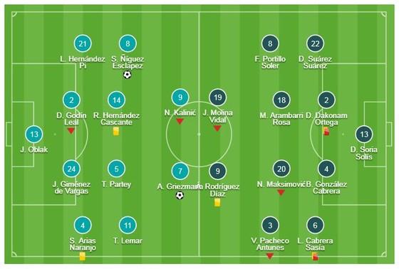 Atletico Madrid - Getafe 2-0: Griezmann và Saul Niguez tỏa sáng, Diego Simeone bám đuổi Barca ảnh 1