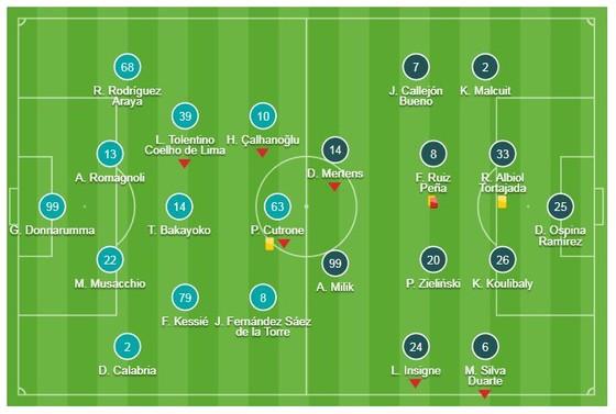 AC Milan - Napoli 0-0: Hòa gay cấn, Napoli bị Juventus bỏ xa 8 điểm ảnh 1
