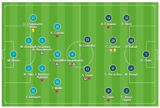 Bayern Munich - Stuttgart 4-1: Thiago, Goretzka, Lewandowski rút ngắn khoảng cách với Dortmund ảnh 1