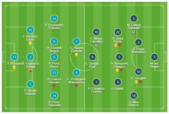 Girona - Barcelona 0-2: Semedo mở tỷ số, Messi trở lại ảnh 1