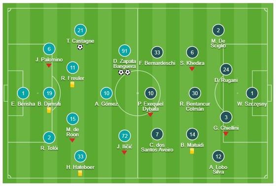 Atalanta - Juventus 3-0: Ronaldo tịt ngòi, bất ngờ bị Castagne, Zapata hạ gục ảnh 1