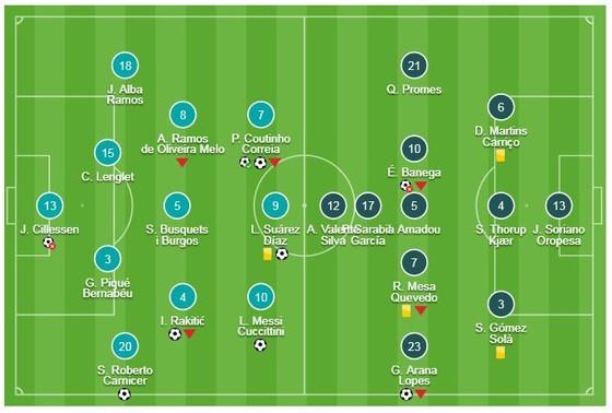 Barca - Sevilla 6-1 (chung cuộc 6-3): Coutinho, Rakitic, Sergi, Suarez, Messi bùng nổ 6 bàn thắng ảnh 1