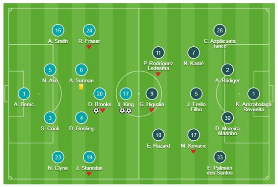 Bournemouth - Chelsea 4-0: Joshua King, David Brooks, Charlie Daniels gieo ác mộng cho HLV Sarri ảnh 1