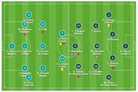 Girona - Real Madrid 1-3 (chung cuộc 3-7): Benzema lập cú đúp, Real vào bán kết ảnh 1