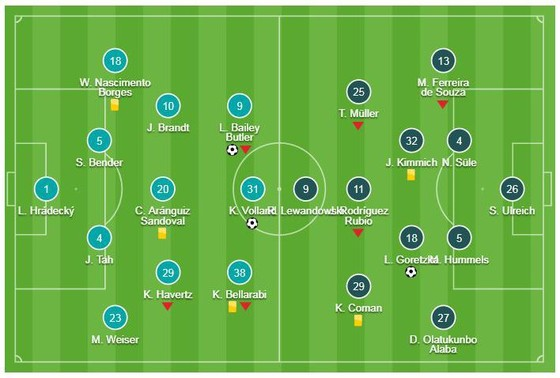 Leverkusen - Bayern Munich 3-1: Bailley, Volland, Alario xuất thần hạ Bayern ảnh 1