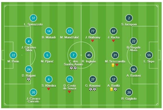 Barcelona - Valencia 2-2: Gameiro, Parejo ghi bàn nhưng Messi kịp cứu thua ảnh 1