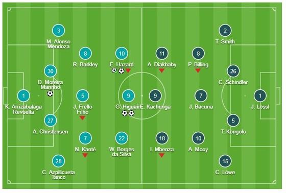 Chelsea - Huddersfield 5-0: Higuain, Hazard lập cú đúp, Luiz góp công chiến thắng 5 sao ảnh 1
