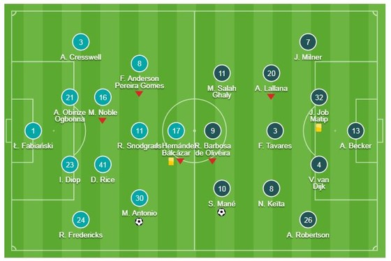 West Ham - Liverpool 1-1: Sadio Mane mở tỷ số, Antonio gỡ hòa, Jurgen Klopp bị cầm chân ảnh 1