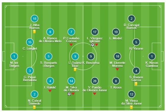 Barcelona - Real Madrid 1-1: Vazquez khai màn, Malcom cầm chân Real ảnh 1