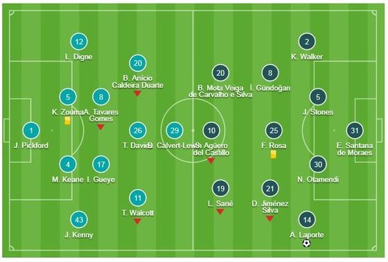 Everton - Man City 0-2: Laporte, Gabriel Jesus tảo sáng và Pep Guardiola tạm soán ngôi Liverpool ảnh 1