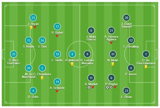 Fulham - Man United 0-3: Pogba lập cú đúp, Martial lâp công, HLV Solskjaer 11 trận bất bại ảnh 1