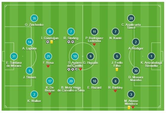 "Man City - Chelsea 6-0: Aguero, Sterling, Gundogan lập công, Pep Guardiola ""xé lưới"" Maurizio Sarri ảnh 1"