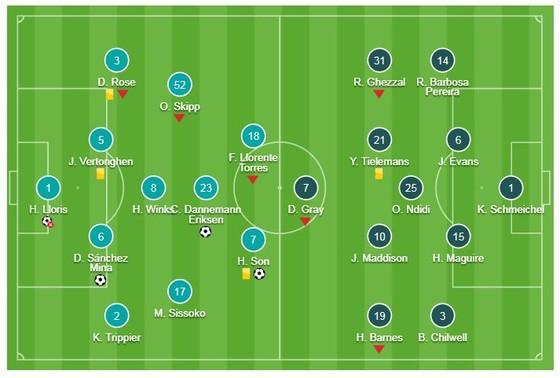 Tottenham - Leicester 3-1: Sanchez, Eriksen, Son Hueng Min tỏa sáng, Vardy hỏng phạt đền ảnh 1