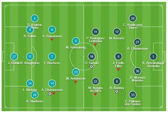 Malmo - Chelsea 1-2: Barkley, Giroud lập công giúp HLV Sarri giành chiến thắng ảnh 1