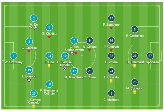 Juventus - Frosinone 3-0: Dybala, Bonucci, Ronaldo nối dài thành tích 24 trận Serie A bất bại ảnh 1