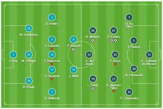 Newport County - Man City 1-4: Sane, Foden, Mahrez lập công, Pep Guardiola vào tứ kết FA Cup ảnh 1