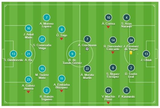 Rayo Vallecano - Atletico 0-1: Griezmann ghi bàn may mắn, HLV Simeone tạm vươn lên nhì bảng ảnh 1