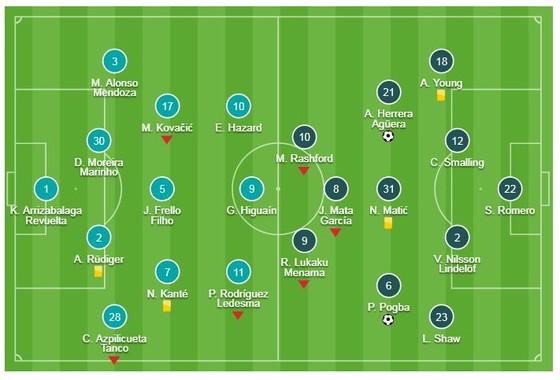 Chelsea - Man United 0-2: Herrera, Pogba tỏa sáng, HLV Solskjaer loại Sarri khỏi FA Cup ảnh 1