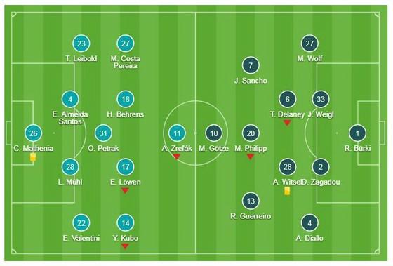 Nurnberg - Borussia Dortmund 0-0: Hòa bất lực, Dortmund chỉ còn hơn Bayern Munich 3 điểm ảnh 1