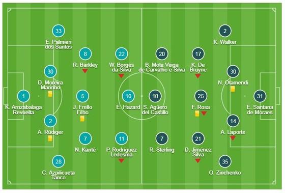 Chelsea - Man City 0-0 (luân lưu 3-4): Kepa phản Sarri, Pep Guardiola nâng cúp ảnh 1
