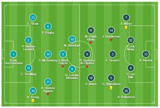 Man United - Liverpool 0-0: Bão chấn thương, 45 phút Solskjaer và Jurgen Klopp thay 4 cầu thủ ảnh 1