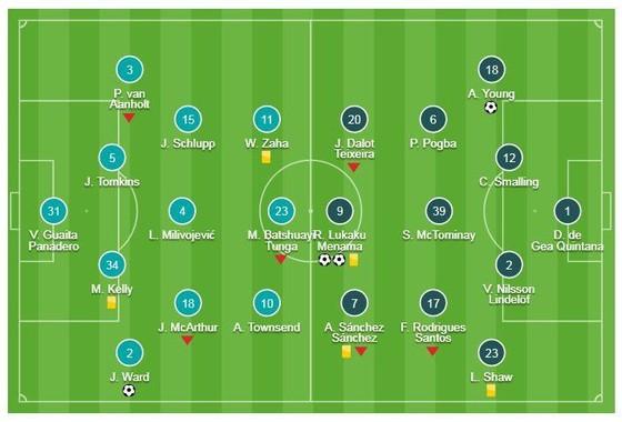 Crystal Palace - Man United 1-3: Lukaku lập cú đúp, Ashley Young mang chiến thắng cho HLV Solskjaer ảnh 1