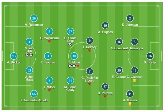 Liverpool - Watford 5-0: Alexander-Arnold kiến tạo, Mane, Origi, Van Dijk ghi bàn, HLV Klopp đầu BXH ảnh 1