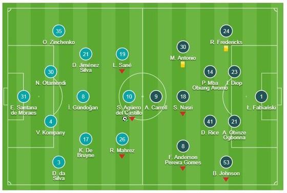 Man City - West Ham 1-0: Aguero ghi bàn trên chấm 11m, HLV Pep Guardiola bám đuổi Jurgen Klopp ảnh 1