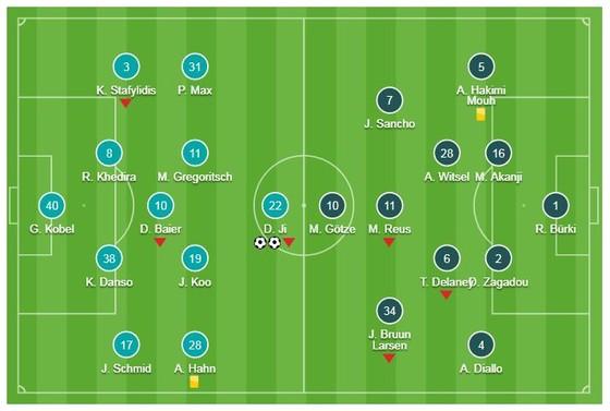 """Augsburg - Dortmund 1-2: """"Cố nhân"""" Dong-Won Ji gieo sầu HLV Lucien Favre ảnh 1"""