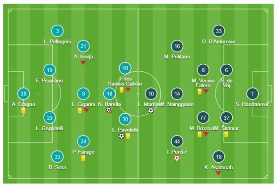 Cagliari - Inter Milan 2-1: Ceppitelli, Pavoletti bất ngờ hạ gục Inter ảnh 1