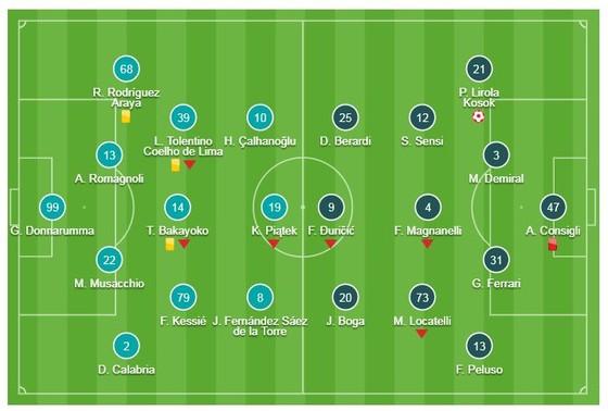 """AC Milan - Sassuolo 1-0: Pol Lirola """"tặng quà"""" Milan, thủ môn Consigli nhận thẻ đỏ ảnh 1"""