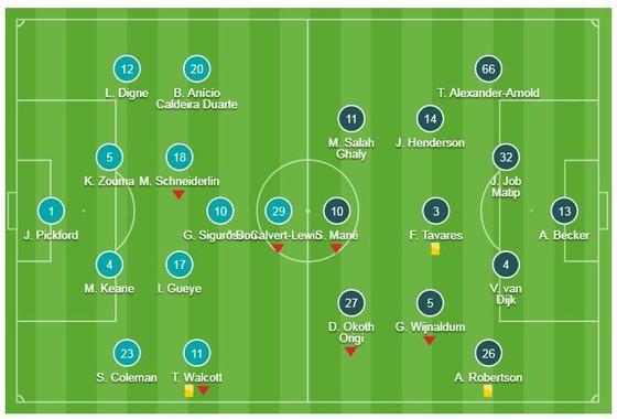 Liverpool - Everton 0-0: Salah kém duyên, HLV Pep Guardiola soán ngôi đầu của Jurgen Klopp  ảnh 1