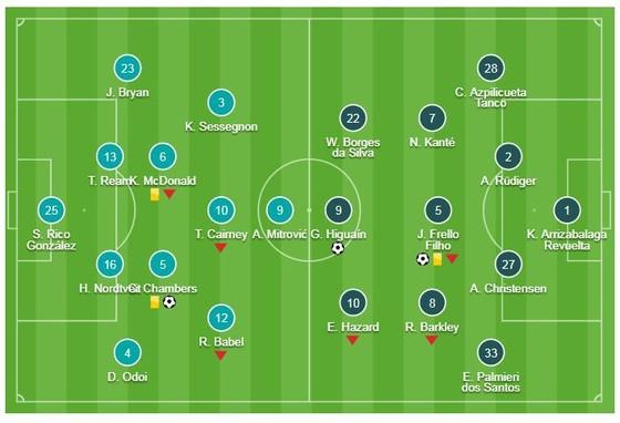 Fulham - Chelsea 1-2: Higuain, Jorginho tỏa sáng, HLV Sarri có cơ hội vào tốp 4 ảnh 1
