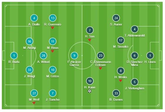Dortmund - Tottenham 0-1 (chung cuộc 0-4): Kane, Lloris tỏa sáng, HLV Pochettino giành vé tứ kết ảnh 1