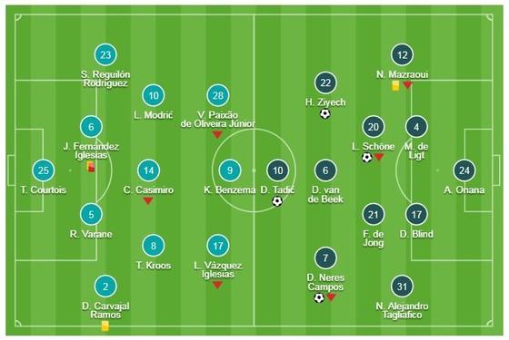 Real Madrid 1-4 Ajax (chung cuộc 3-5): Ziyech, Neres, Tadic, Schone xuất thần loại Real ảnh 1