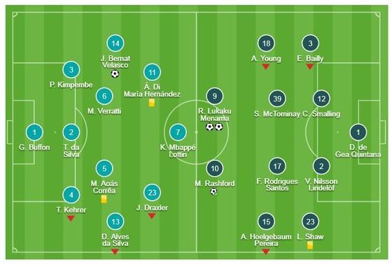 PSG - Man United 1-3 (chung cuộc 3-3): Lukaku, Rashford xuất thần, HLV Solskjaer tái lập kỳ tích ảnh 1