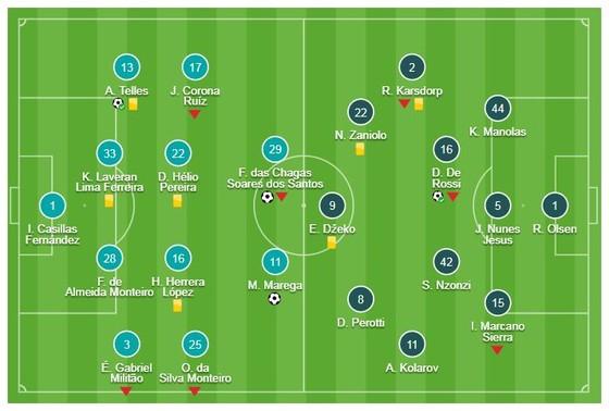 Porto - Roma 3-1 (chung cuộc 4-3): Soares, Moussa Marega, Alex Telles tỏa sáng giành vé vào tứ kết ảnh 1