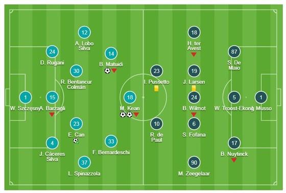 Juventus - Udinese 4-1: Vắng Ronaldo, Dybala, Mandzukic thì có Moise Kean, Emre Can, Alex Sandro ảnh 1