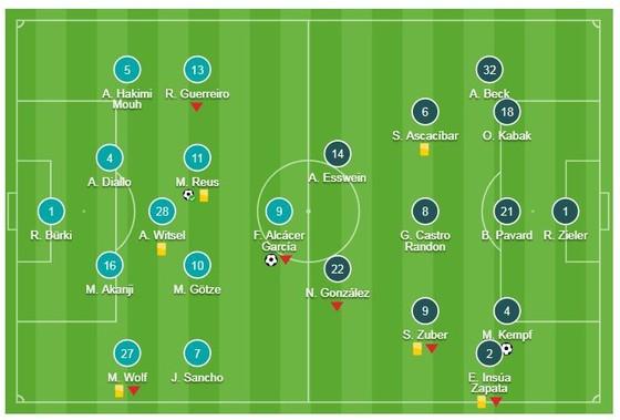 Dortmund - Stuttgart 3-1: Reus, Alcacer, Pulisic tỏa sáng nhưng Bayern soán ngôi đầu Dortmund  ảnh 1
