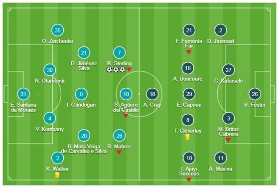 Man City - Watford 3-1: Sterling lập hattrick trong 13 phút, HLV Pep Guardiola vững ngôi đầu ảnh 1