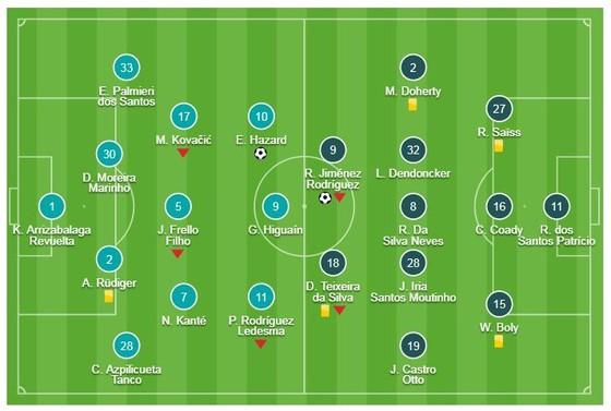 Chelsea - Wolverhampton 1-1: Raul Gimenez mở tỷ số, Eden Hazard tỏa sáng kịp lúc giành 1 điểm ảnh 1