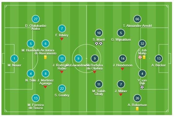 Bayern Munich - Liverpool 1-3 (chung cuộc 1-3): Sadio Mane xuất thần, Klopp giành vé tứ kết ảnh 1