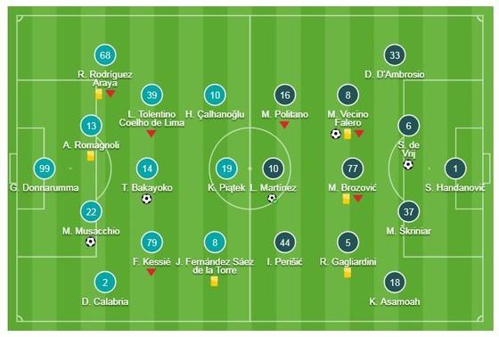 AC Milan - Inter Milan 2-3: Vecino, De Vrij, Lautaro Martinez giành chiến thắng kịch tính ảnh 1