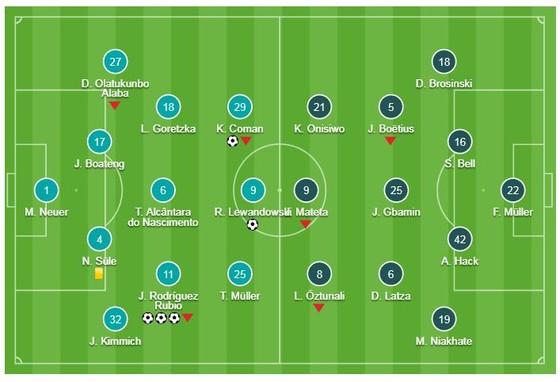 Bayern Munich - Mainz 05 6-0: Lewandowski mở màn, Rodriguez lập hattrick, Coman, Davies khoe tài ảnh 1