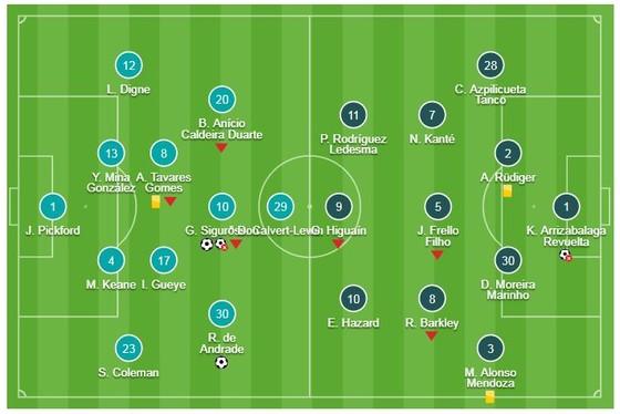 Everton - Chelsea 2-0: Richarlison, Sigurdsson phá tan mộng HLV Maurizio Sarri ảnh 1