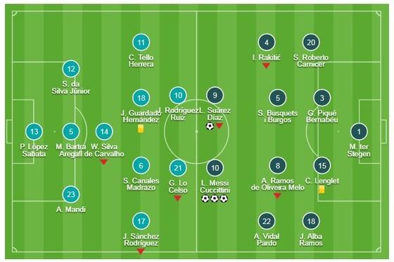 Real Betis - Barcelona 1-4: Siêu sao Messi lập hattrick, Suarez cũng khoe tài, Barca vững ngôi đầu ảnh 1