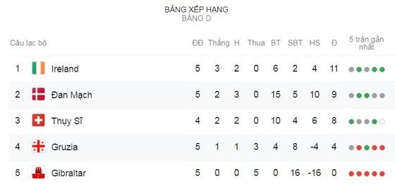 Georgia - Đan Mạch 0-0: HLV Age Hareide bị cầm chân, Đan Mạch tạm xếp nhì bảng D ảnh 1