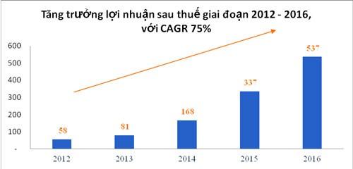 Đất Xanh tăng trưởng lợi nhuận kép 55%/năm trong 10 năm ảnh 5